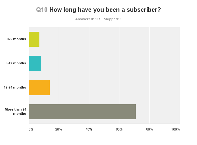 Q10 How long have you been a subscriber?