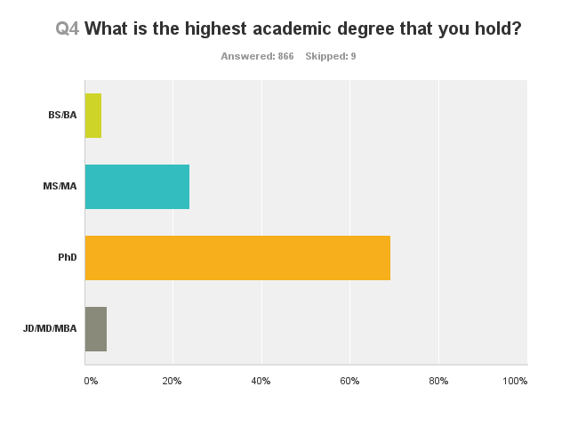 Q4 What is the highest academic degree that you hold?