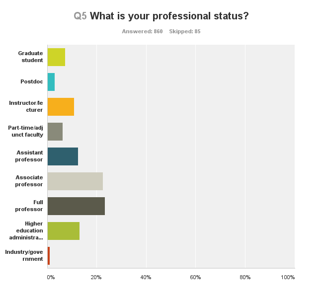 Q5 What is your professional status?