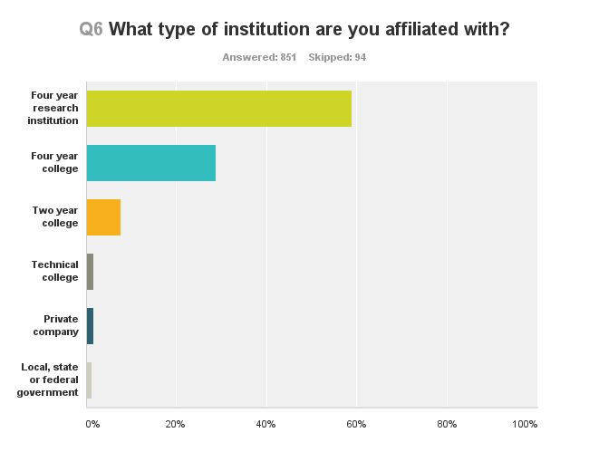 Q6 What type of institution are you affiliated with?
