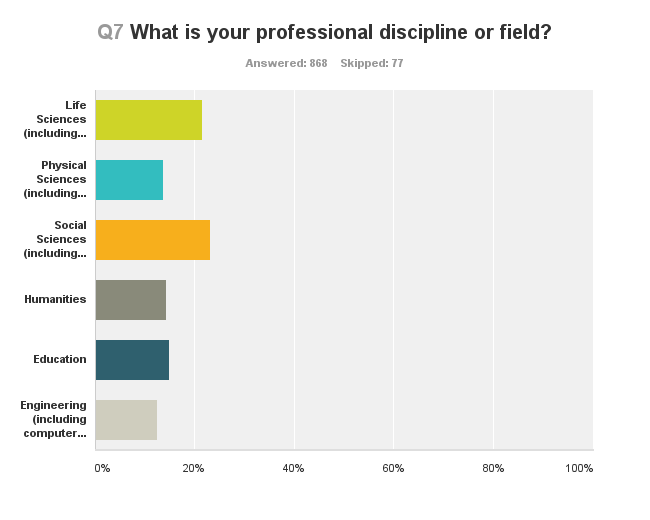 Q7 What is your professional discipline or field?