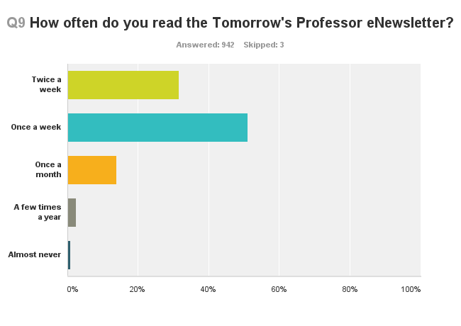Q9 How often do you read the Tomorrow's Professor eNewsletter?